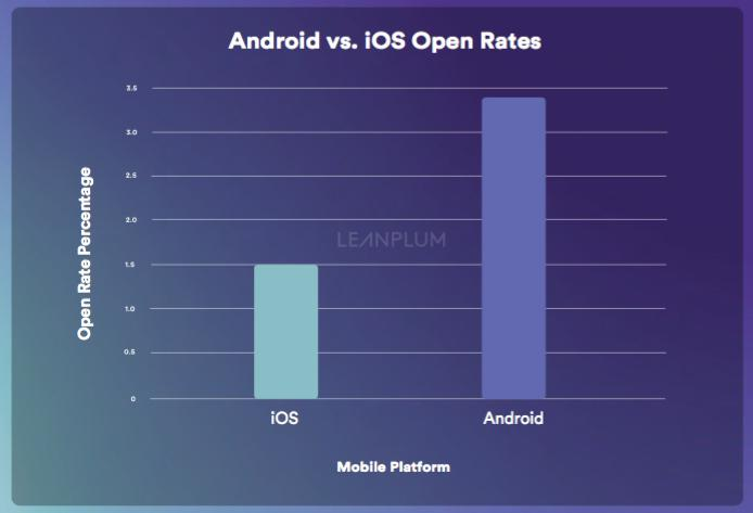 android-open-rate.jpg